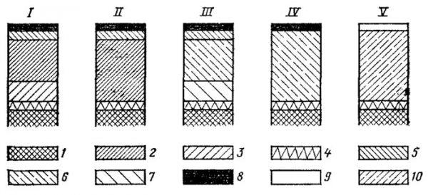 Варіанти структур гальванічних покриттів