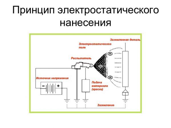 Принцип електростатичного нанесення на поверхню