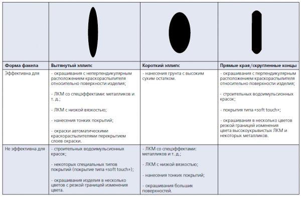 Форми відбитків факела (залежно від типу повітряного головки)