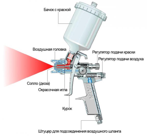 Схема фарбопульта для ґрунтовки