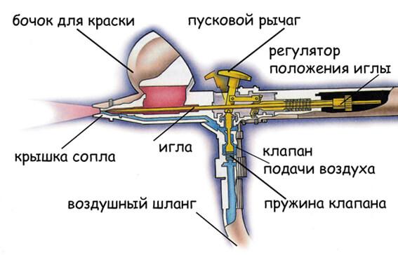 Схема аерографа