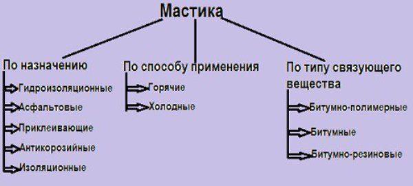 Різновиди складів на основі бітуму