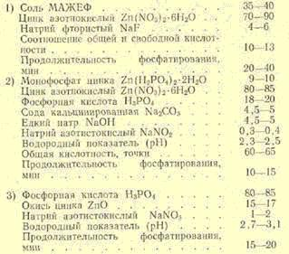 Список компонентів
