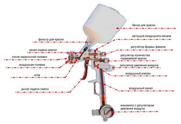 Схема пристрою фарбопульта