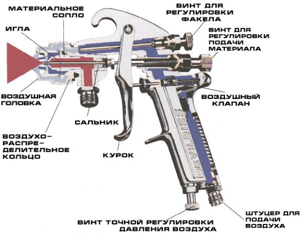 Схема фарбопульта