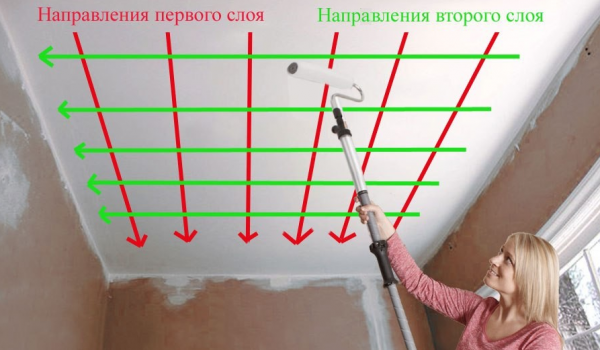 Правила фарбування стелі
