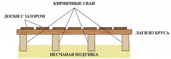 Схема підлоги в лазні