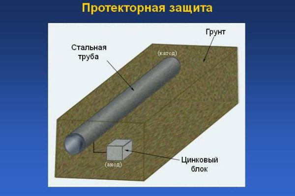 Принцип протекторного захисту трубопроводу