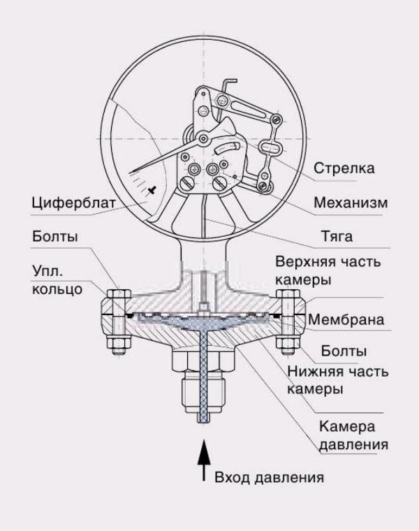 Пристрій пружинного манометра