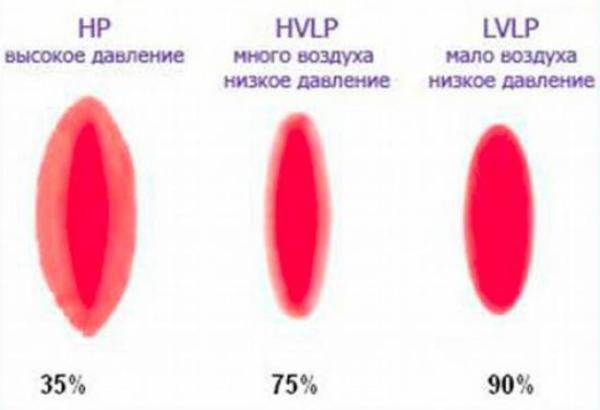 Класифікація краскопультів з розпилення фарби