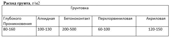 Таблиця витрати грунтовки