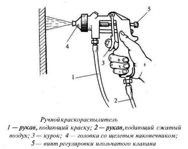 Пристрій ручного розпилювача фарби