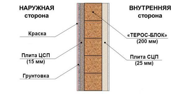 Схема нанесення грунтовки