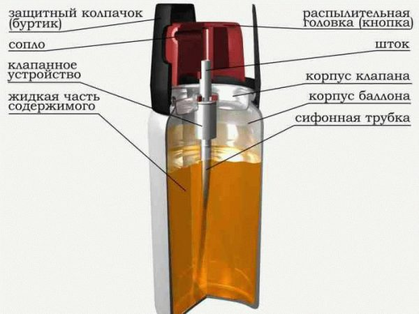 Схема стандартного балончика з фарбою
