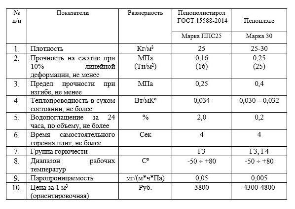 Різниця між пінопластом і піноплекс
