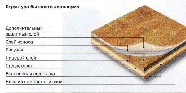 З чого складається лінолеум