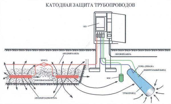 Схема катодного захисту
