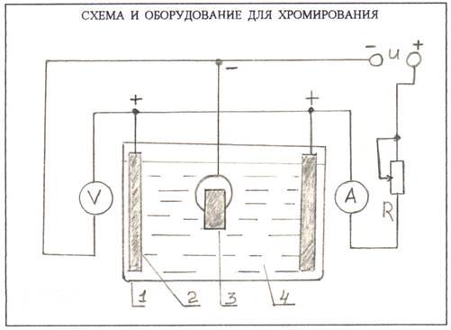 Схема хромування