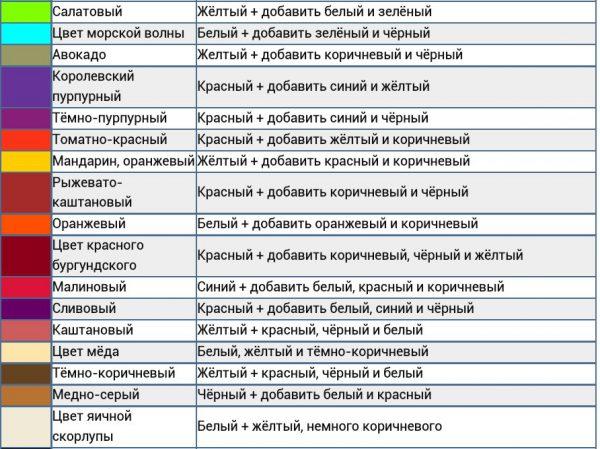 Таблиця змішування акрилових відтінків