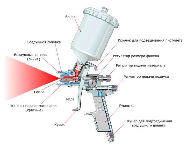 Пристрій фарбопульта для нанесення лаку