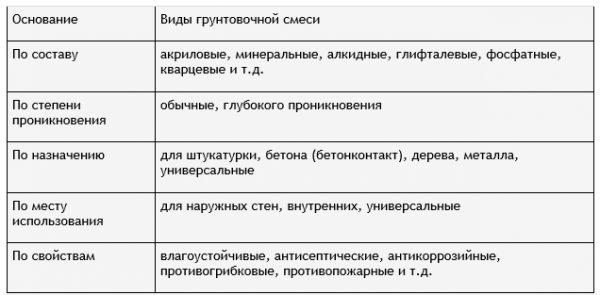 Таблиця з видами ґрунтовок