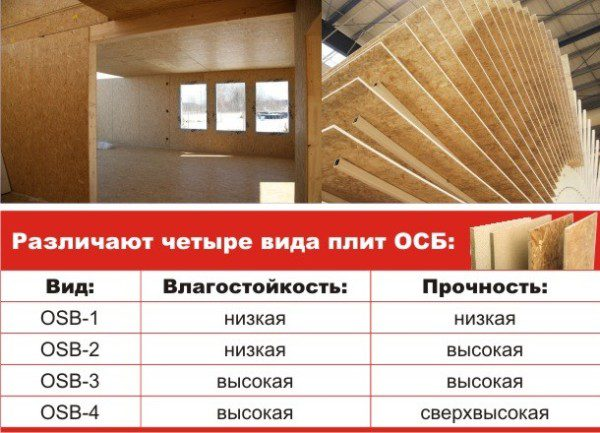 Класифікація плит ОСБ
